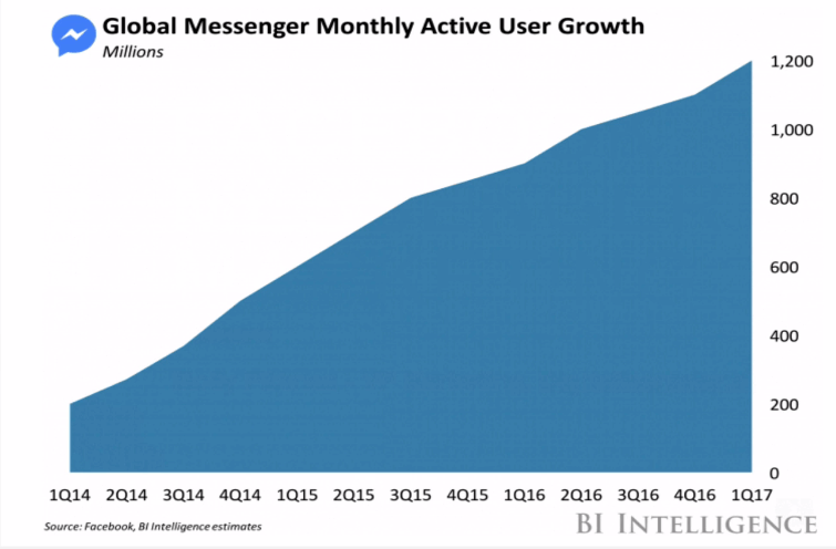 messenger active user growth graph