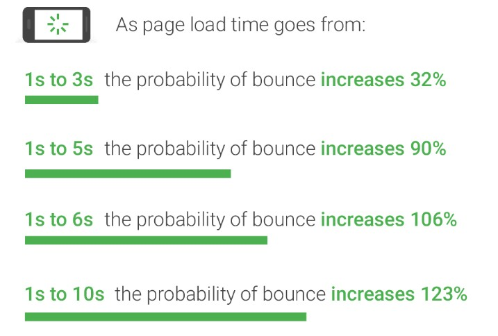 page speed bounce