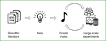 Brain.fm Review – Can Music Make You More Productive?